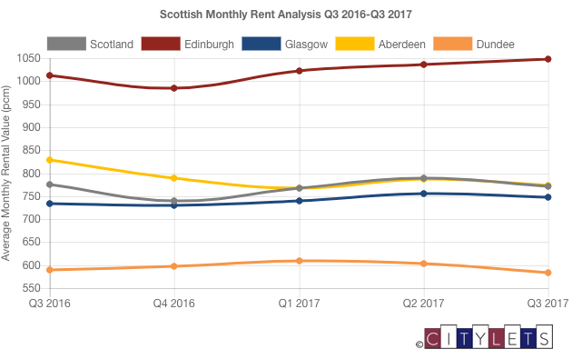 How's The Scottish Rental Market Performing?