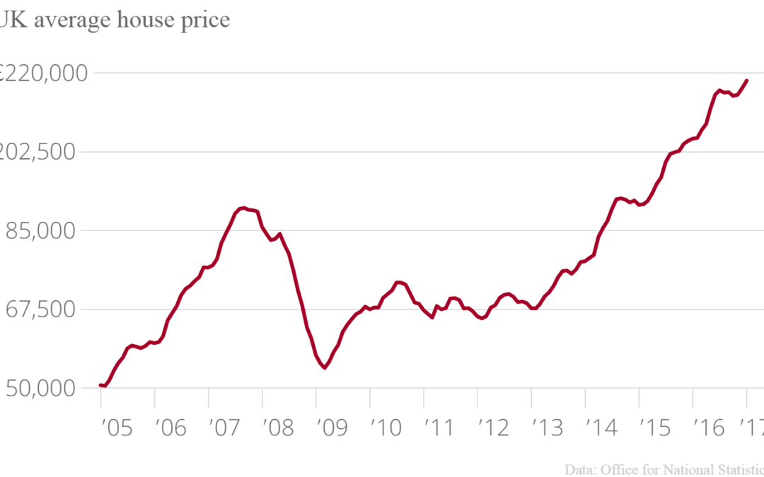 House Prices in Scotland Continue Slow Rise