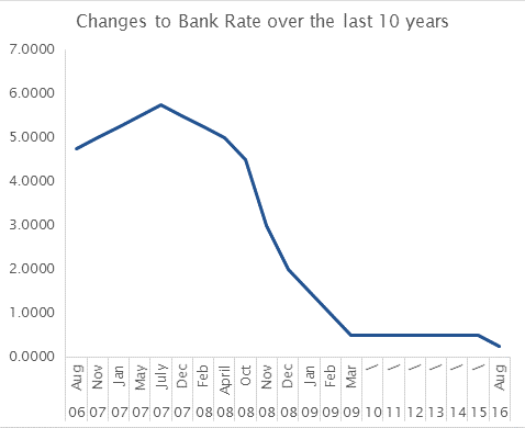 The Risk Of A Rate Rise